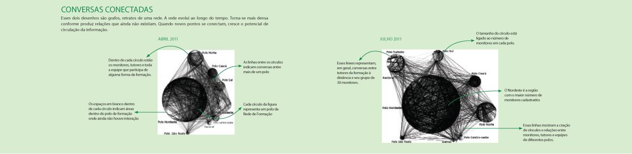 Grafos dos TelecentrosBR