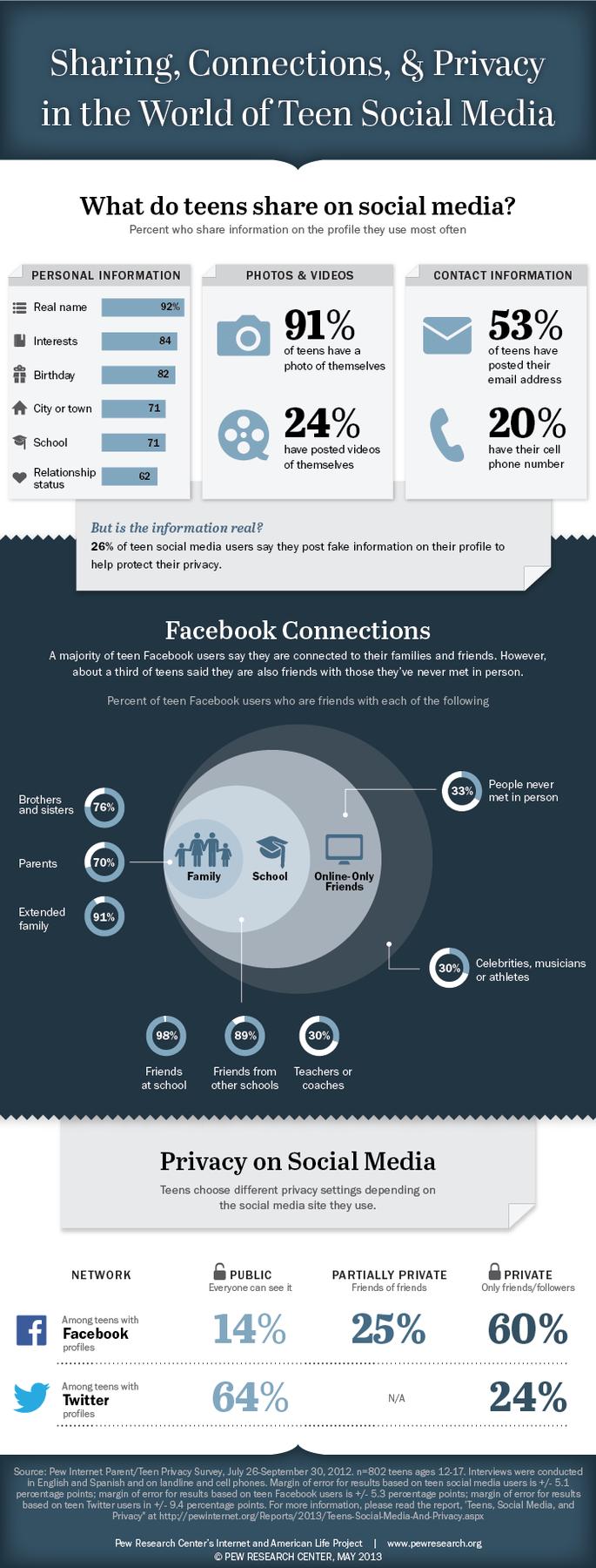 Infograph Berkman