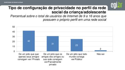 TIC Kids Privacidade