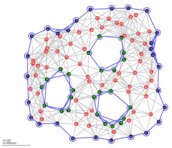 Network Boundary